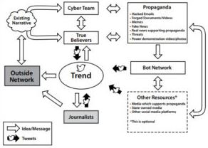 Guerra en redes Sociales