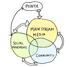 ciclo de la manipulación mediática