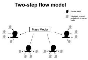 modelo de efectos de medios sobre la audiencia